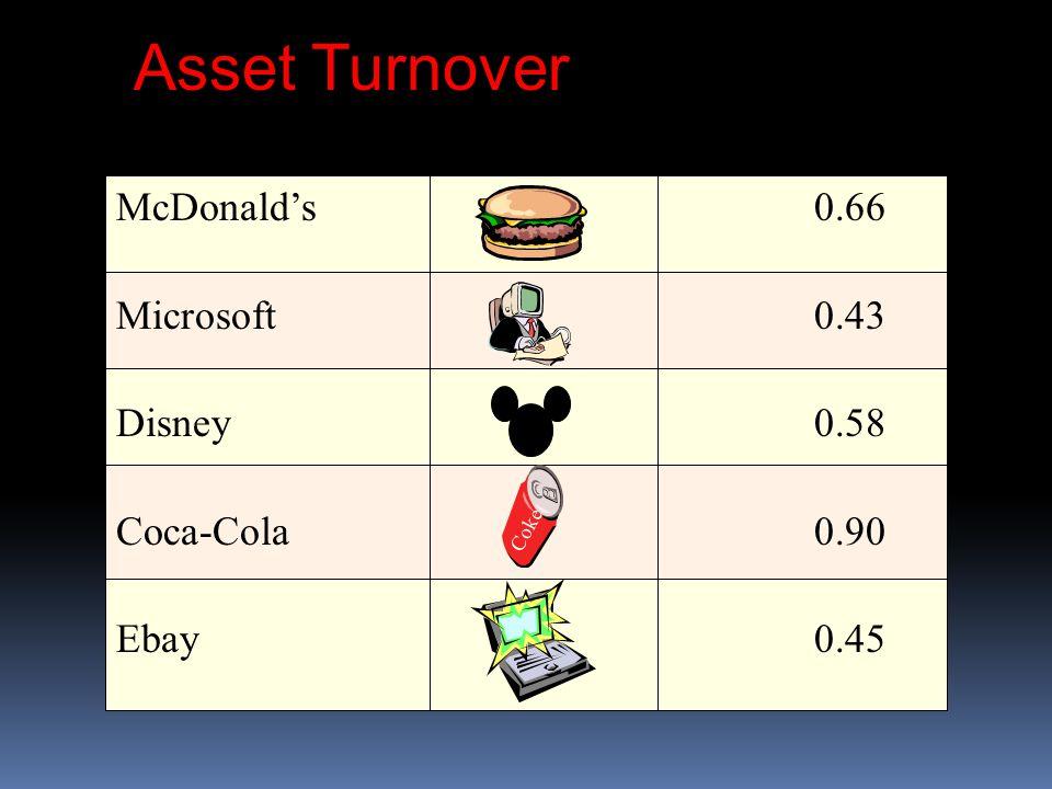 Asset Turnover McDonald's 0.66 Microsoft 0.43 Disney 0.58