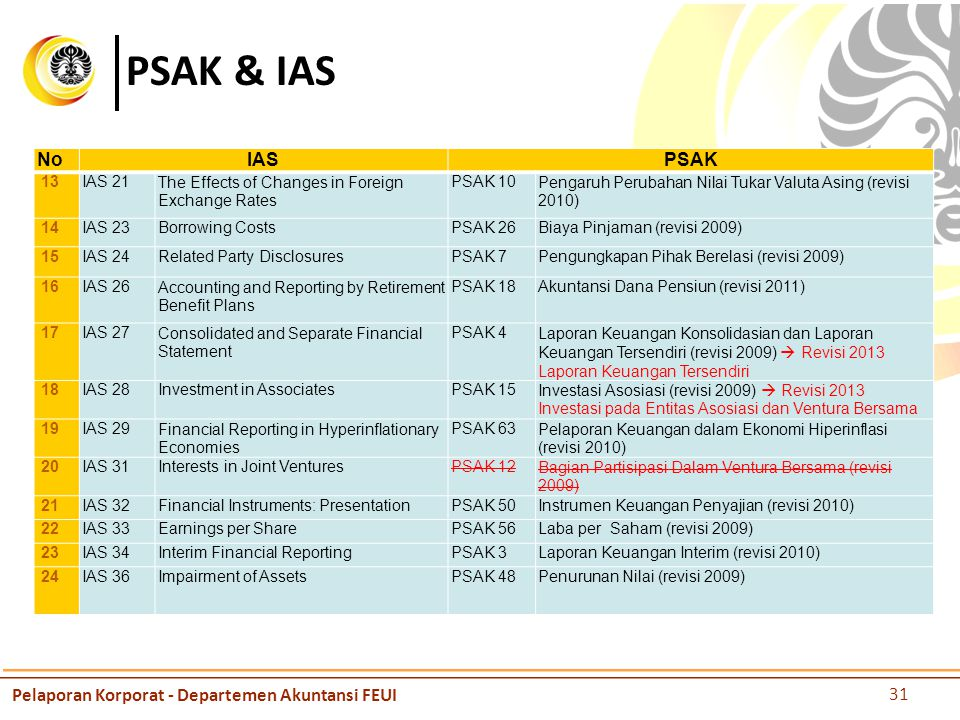 PSAK & IAS No IAS PSAK Pelaporan Korporat - Departemen Akuntansi FEUI