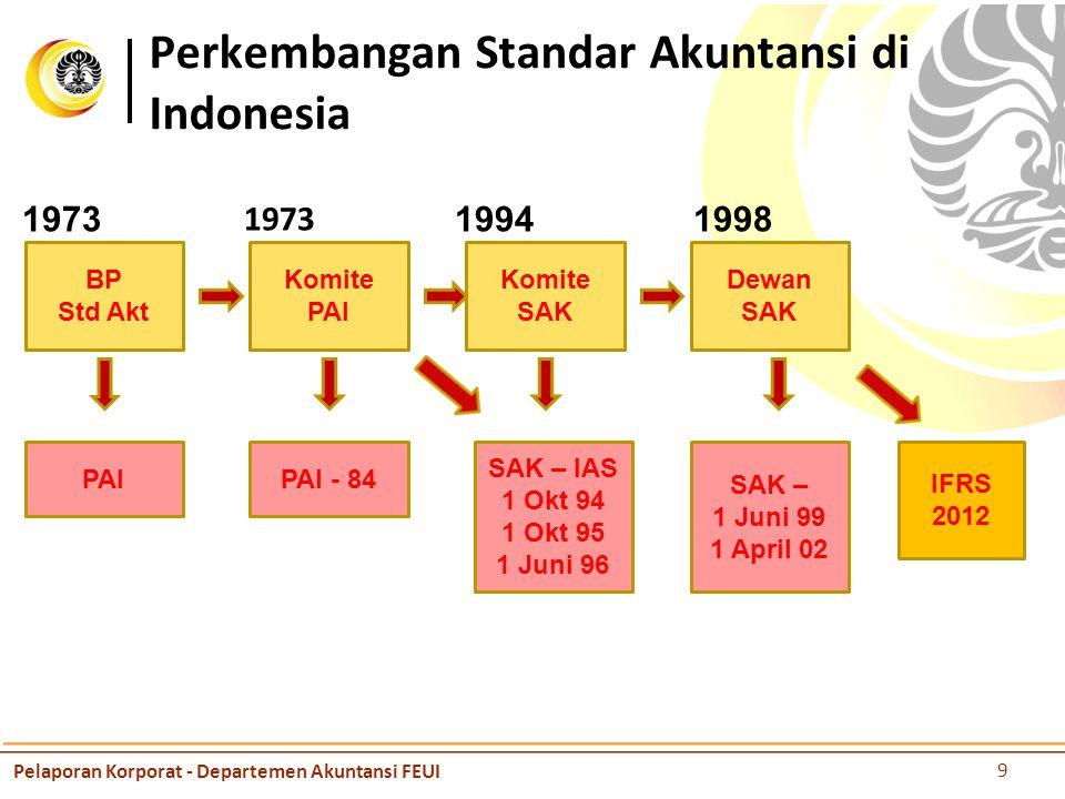 Perkembangan Standar Akuntansi di Indonesia