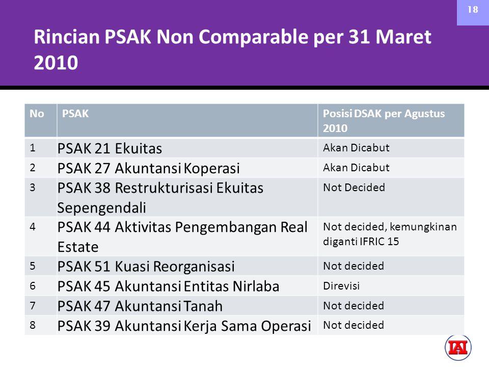 Rincian PSAK Non Comparable per 31 Maret 2010
