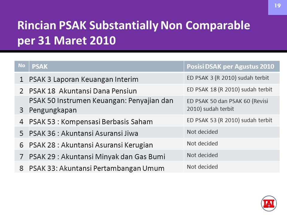 Rincian PSAK Substantially Non Comparable per 31 Maret 2010