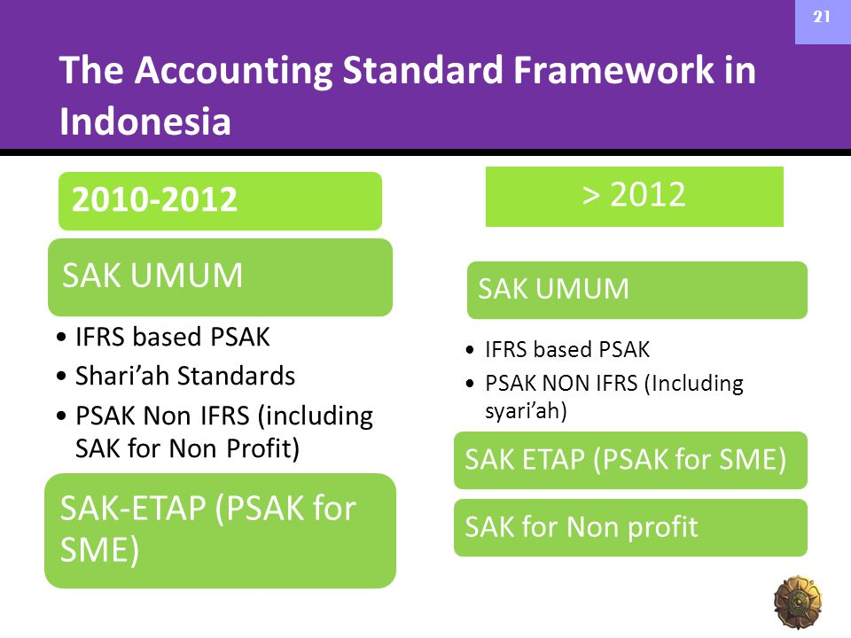 The Accounting Standard Framework in Indonesia
