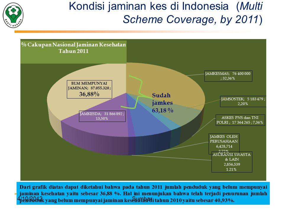 Kondisi jaminan kes di Indonesia (Multi Scheme Coverage, by 2011)