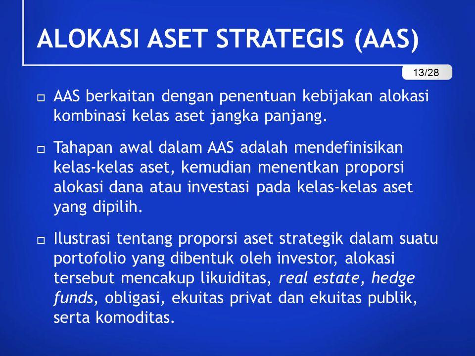 ALOKASI ASET STRATEGIS (AAS)