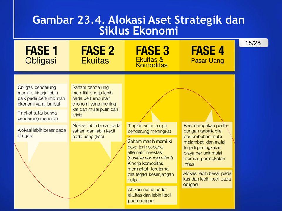 Gambar 23.4. Alokasi Aset Strategik dan Siklus Ekonomi