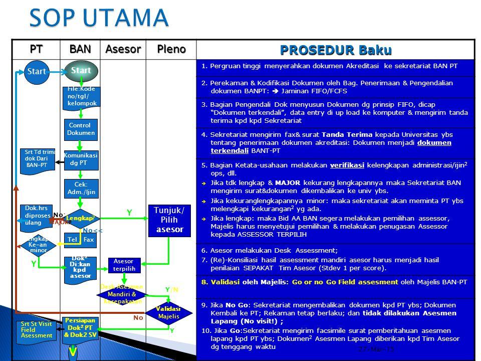 SOP UTAMA PROSEDUR Baku V PT BAN Asesor Pleno Start Start Tunjuk/ Y