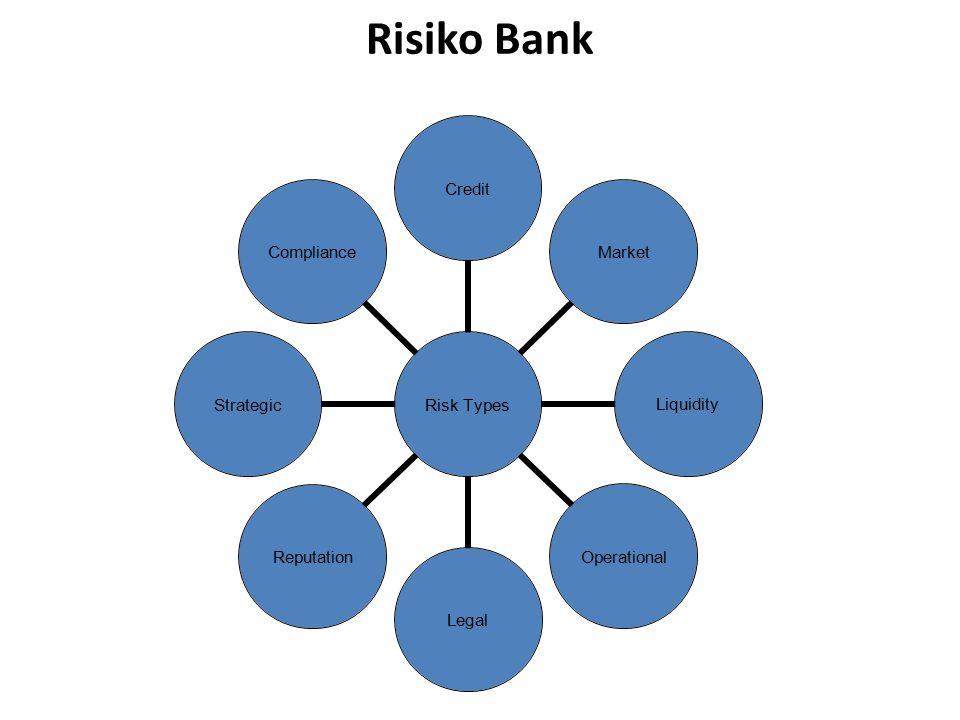 Risiko Bank