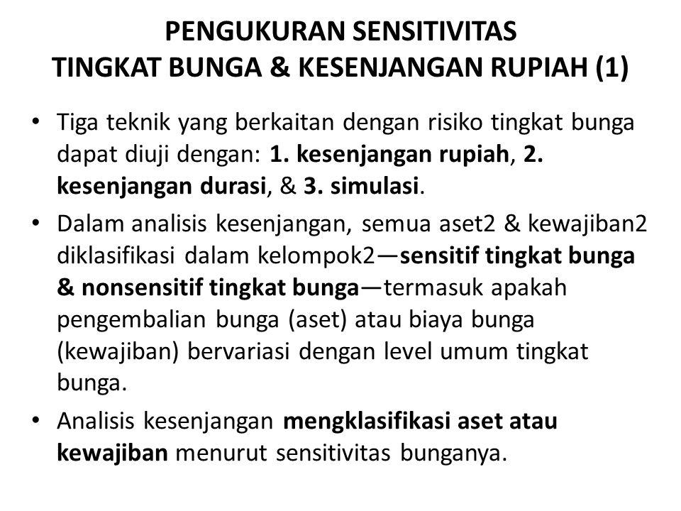 PENGUKURAN SENSITIVITAS TINGKAT BUNGA & KESENJANGAN RUPIAH (1)