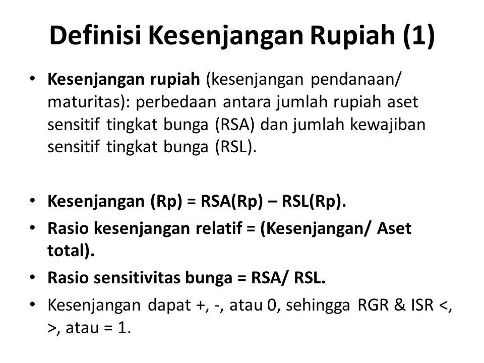 Definisi Kesenjangan Rupiah (1)