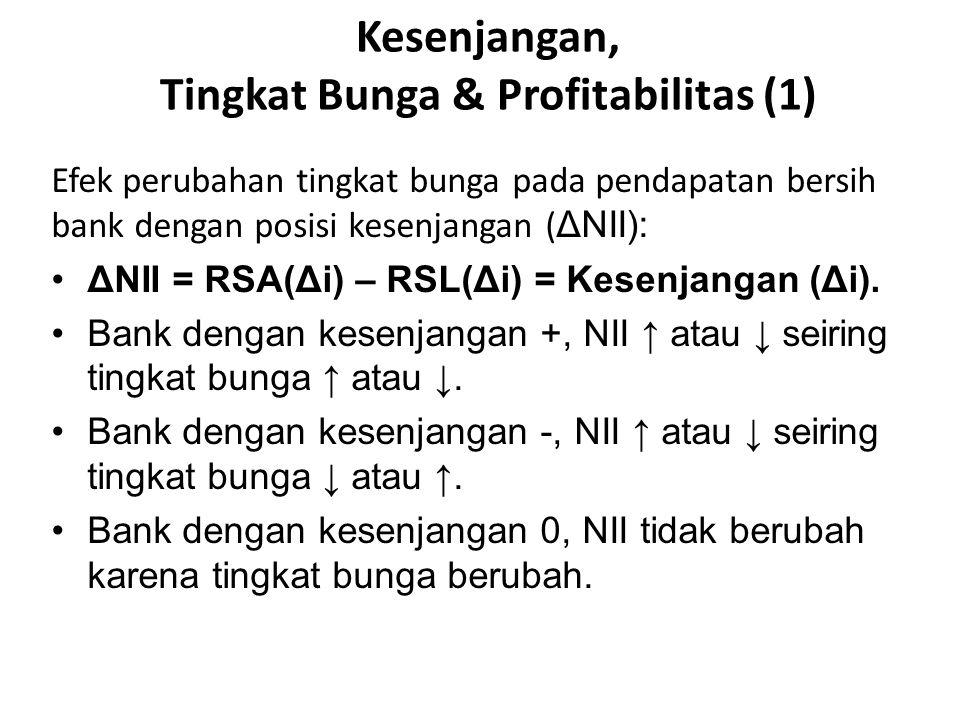 Kesenjangan, Tingkat Bunga & Profitabilitas (1)
