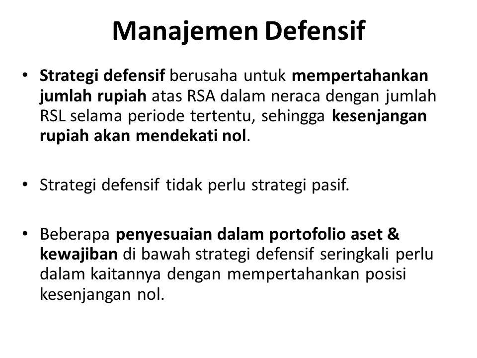 Manajemen Defensif