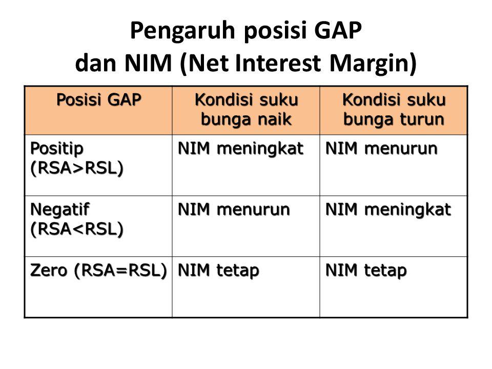 Pengaruh posisi GAP dan NIM (Net Interest Margin)