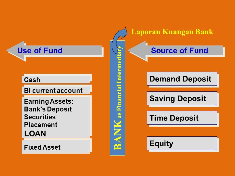 BANK as Financial Intermediary