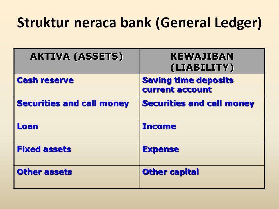 Struktur neraca bank (General Ledger)