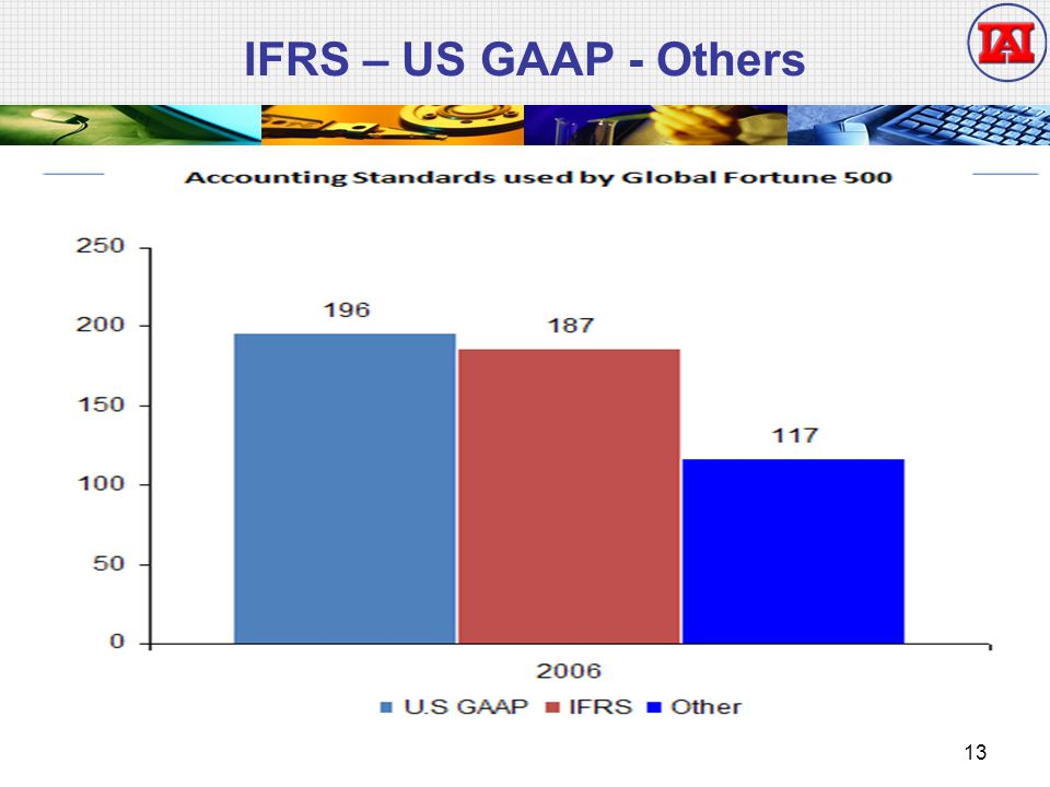 IFRS – US GAAP - Others