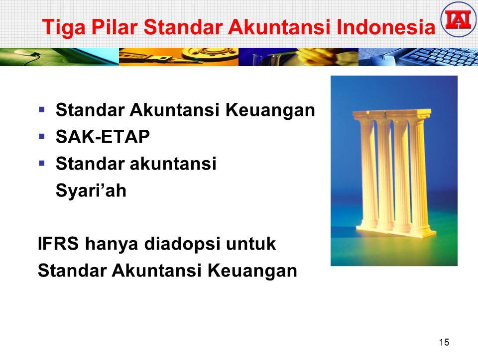 Tiga Pilar Standar Akuntansi Indonesia
