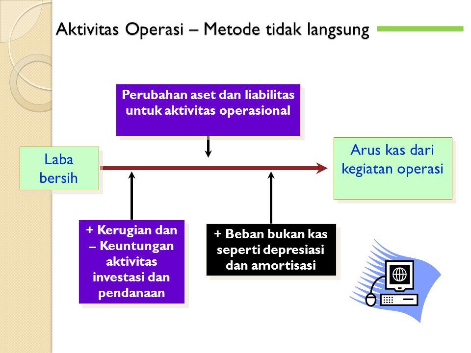 Aktivitas Operasi – Metode tidak langsung