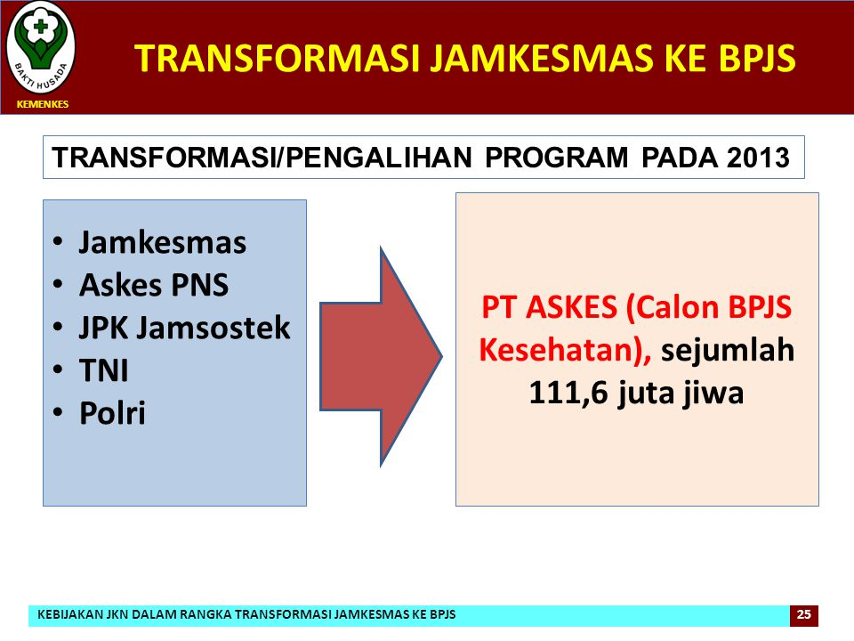 TRANSFORMASI JAMKESMAS KE BPJS