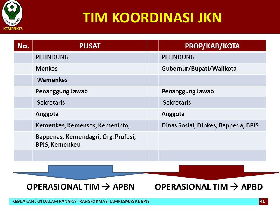 TIM KOORDINASI JKN OPERASIONAL TIM  APBN OPERASIONAL TIM  APBD No.