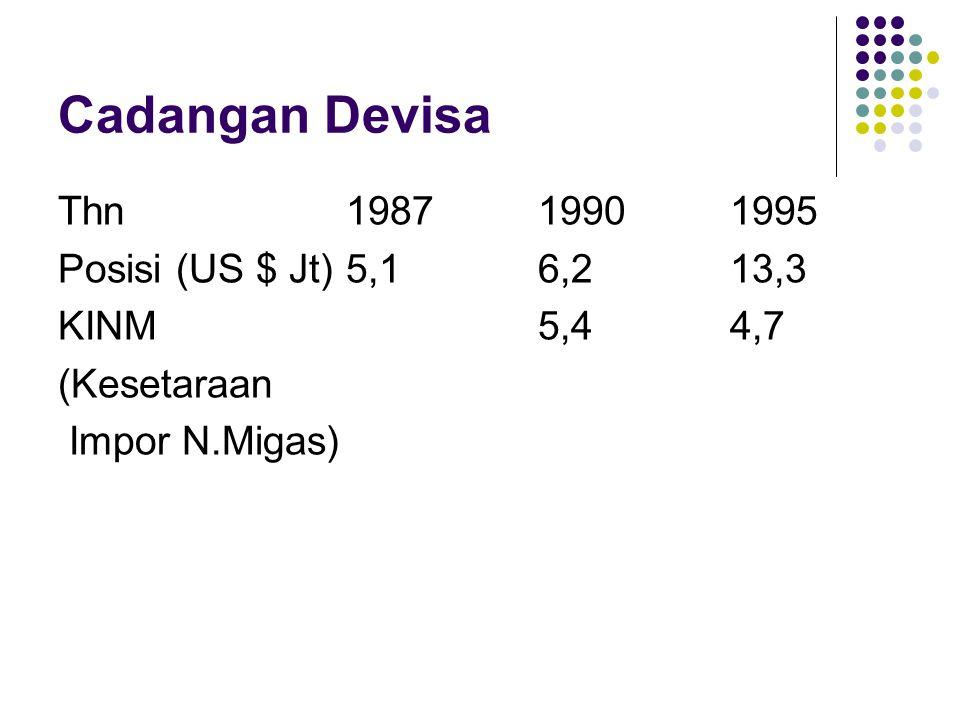 Cadangan Devisa Thn 1987 1990 1995 Posisi (US $ Jt) 5,1 6,2 13,3