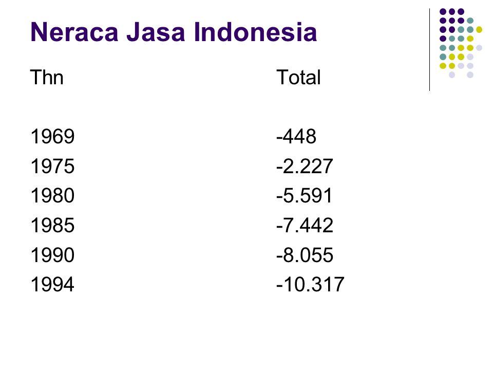 Neraca Jasa Indonesia Thn Total 1969 -448 1975 -2.227 1980 -5.591