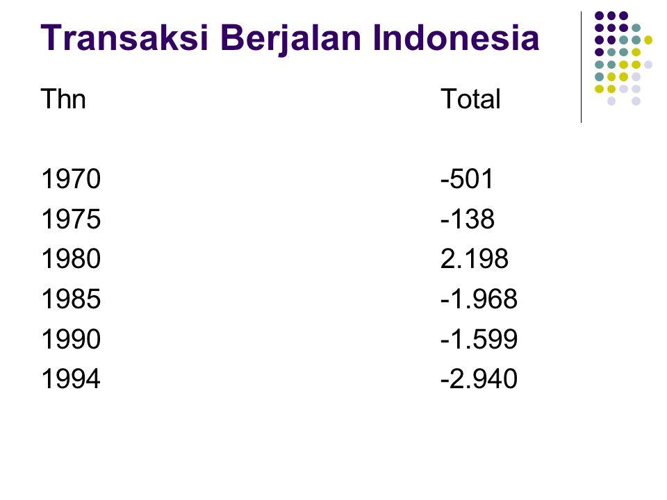 Transaksi Berjalan Indonesia