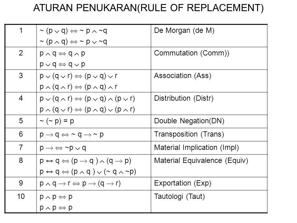 ATURAN PENUKARAN(RULE OF REPLACEMENT)