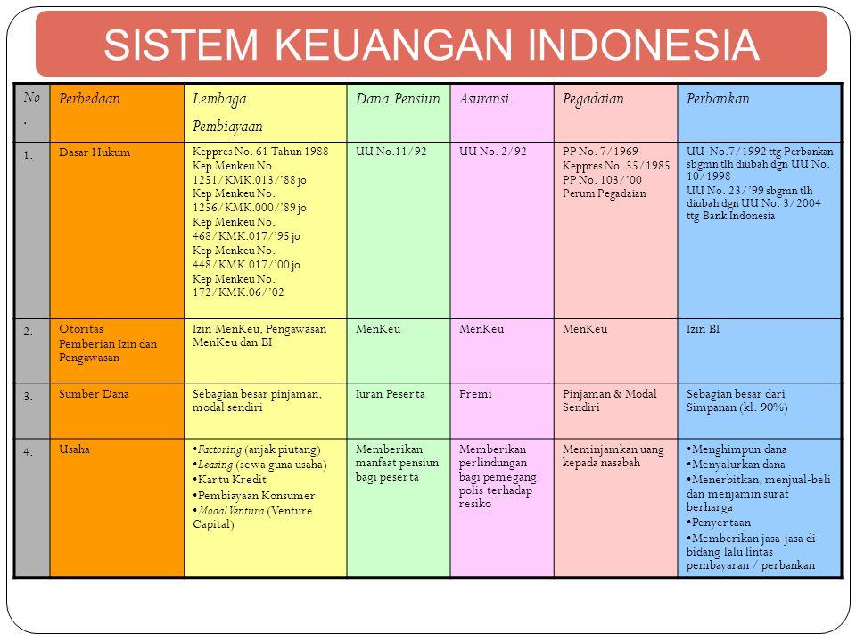 SISTEM KEUANGAN INDONESIA