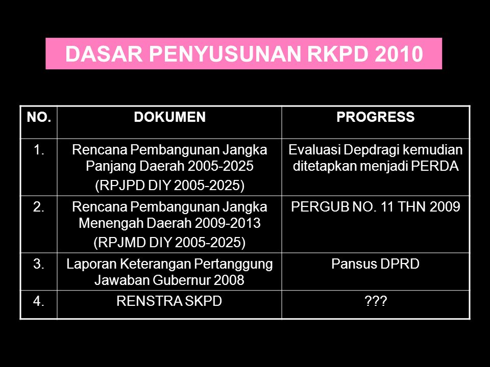 DASAR PENYUSUNAN RKPD 2010 NO. DOKUMEN PROGRESS 1.