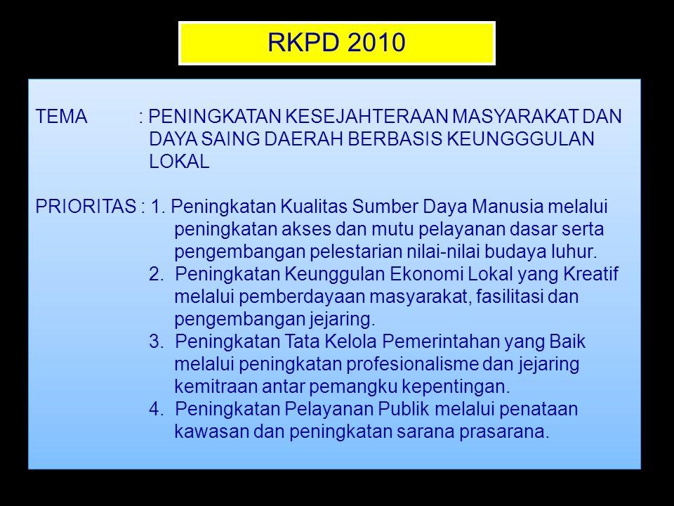 RKPD 2010 TEMA : PENINGKATAN KESEJAHTERAAN MASYARAKAT DAN