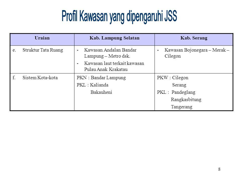 Profil Kawasan yang dipengaruhi JSS