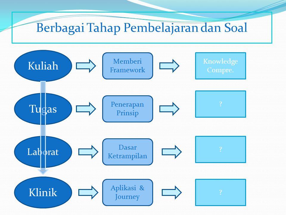 Berbagai Tahap Pembelajaran dan Soal