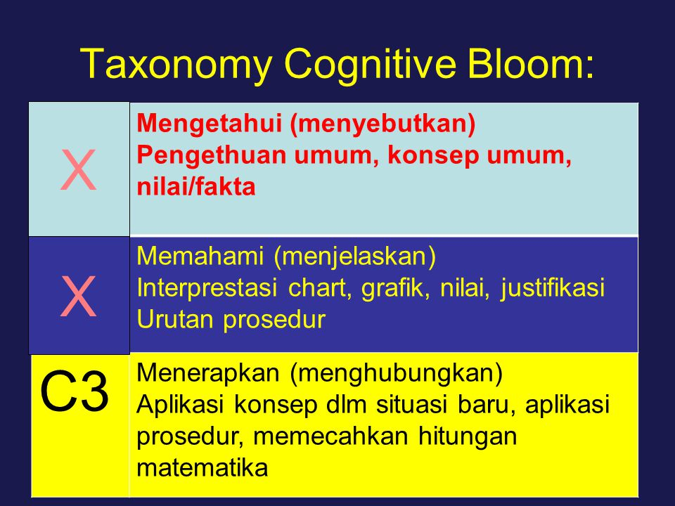 Taxonomy Cognitive Bloom: