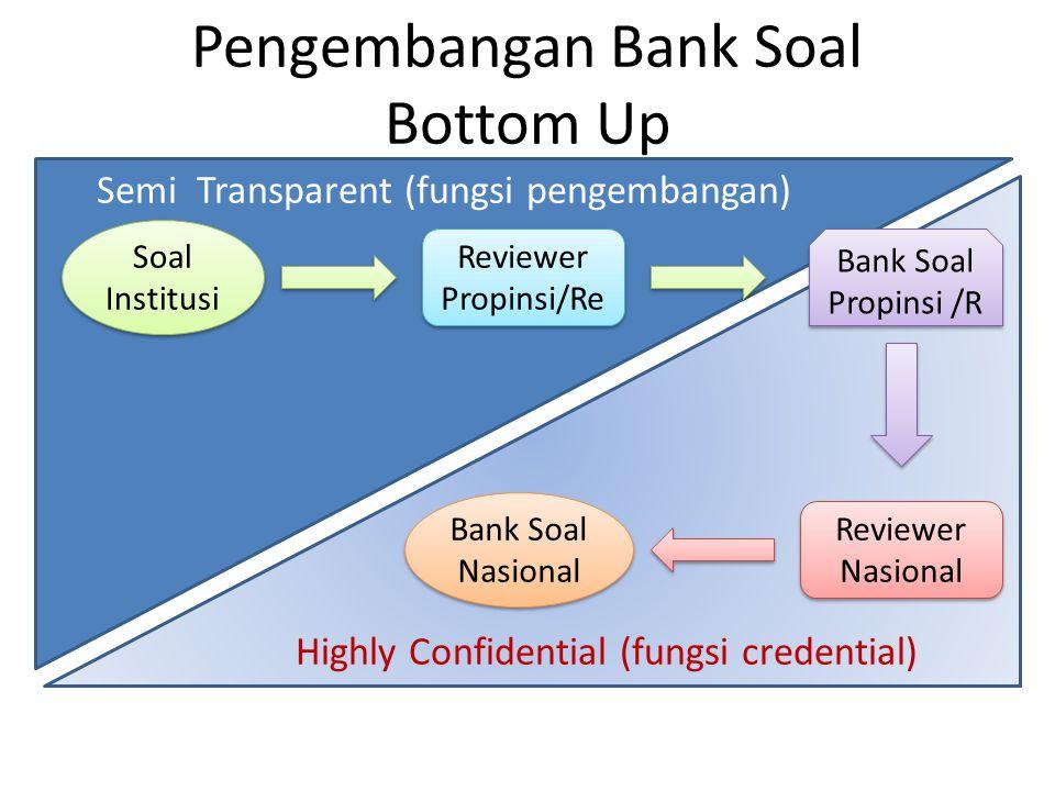 Pengembangan Bank Soal Bottom Up