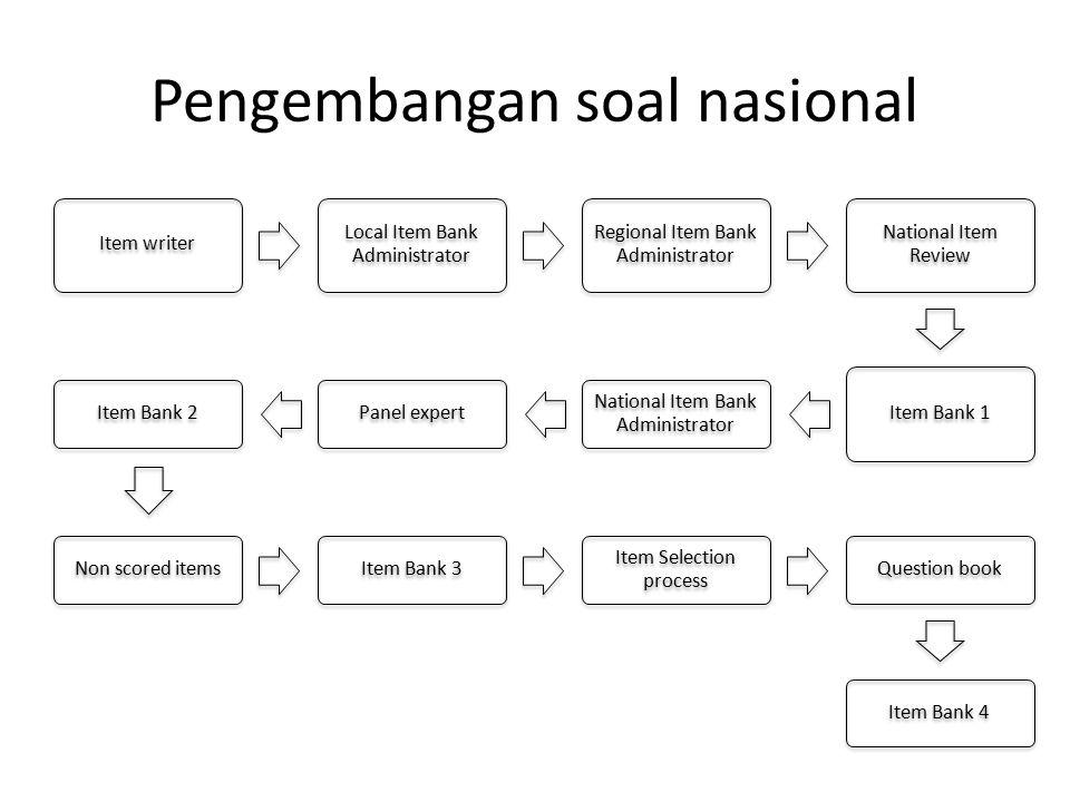 Pengembangan soal nasional