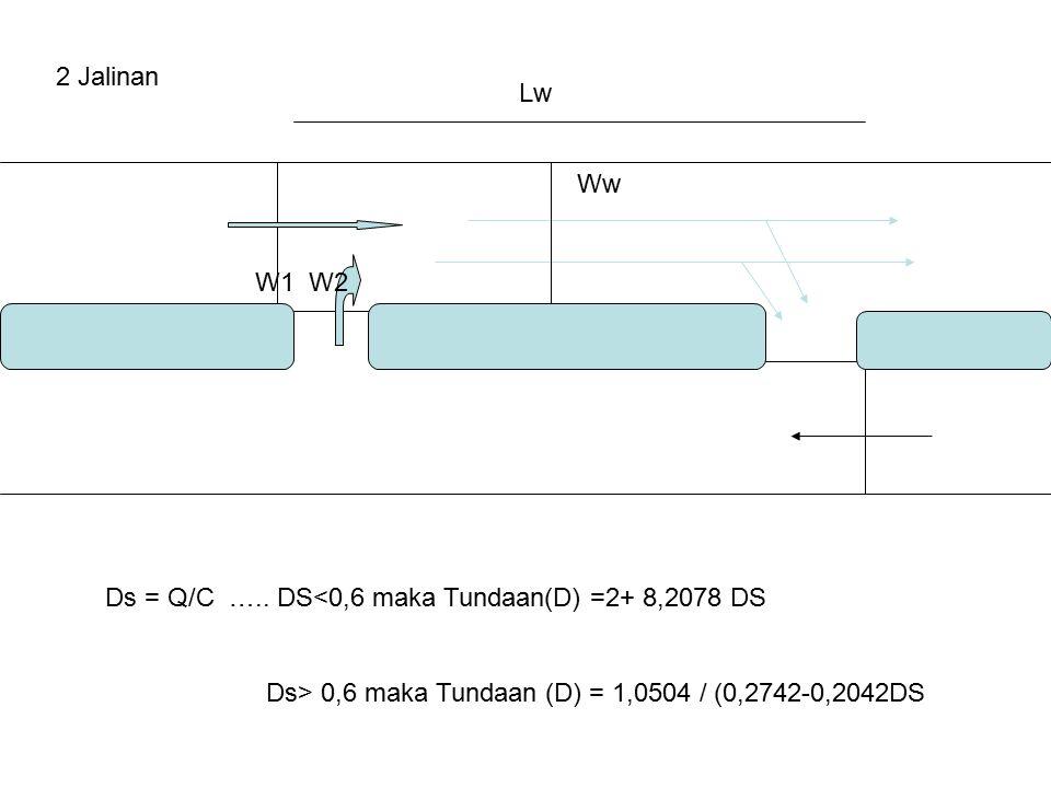 2 Jalinan Lw. Ww. W1 W2. Ds = Q/C ….. DS<0,6 maka Tundaan(D) =2+ 8,2078 DS.