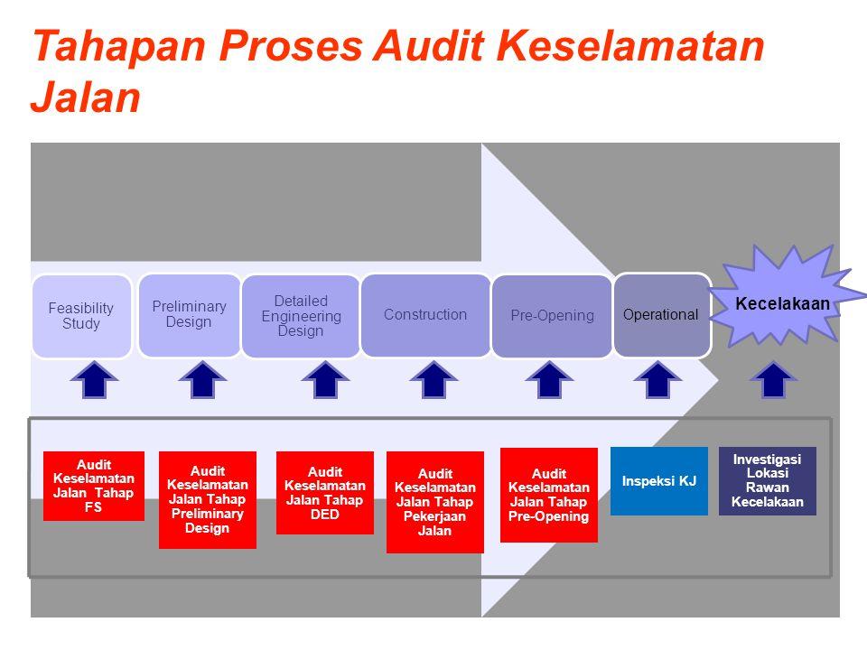 Tahapan Proses Audit Keselamatan Jalan