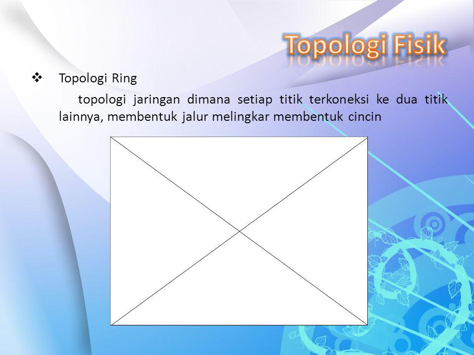 Topologi Fisik Topologi Ring