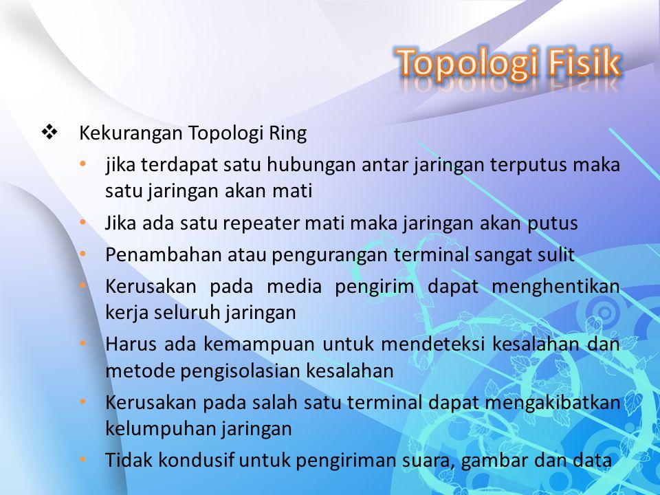 Topologi Fisik Kekurangan Topologi Ring