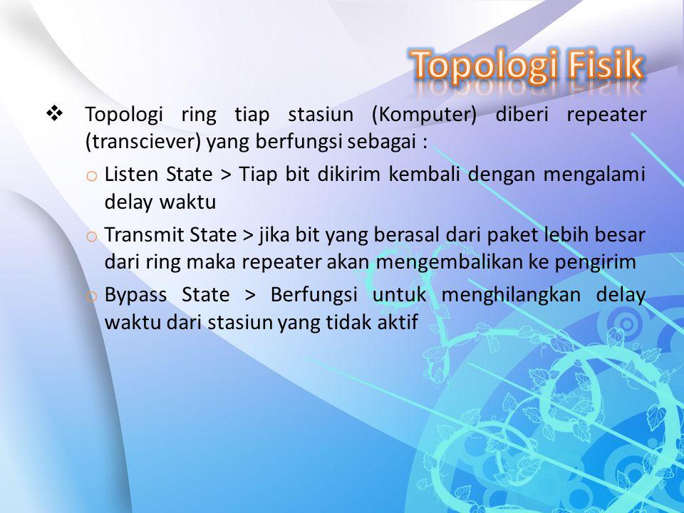Topologi Fisik Topologi ring tiap stasiun (Komputer) diberi repeater (transciever) yang berfungsi sebagai :