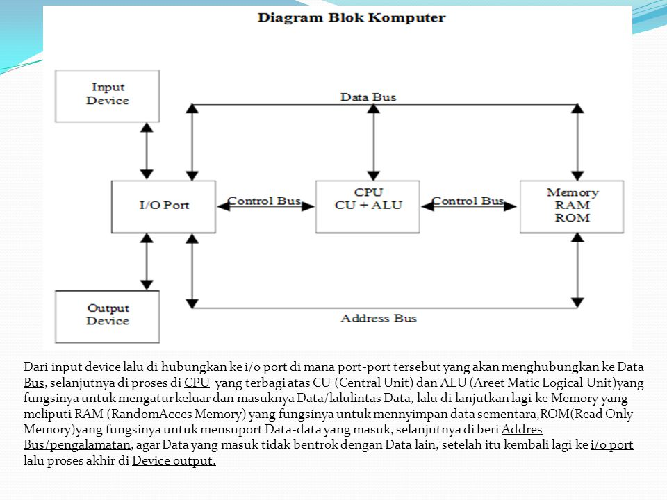 Doagram blok komputer ppt download 3 dari ccuart Image collections