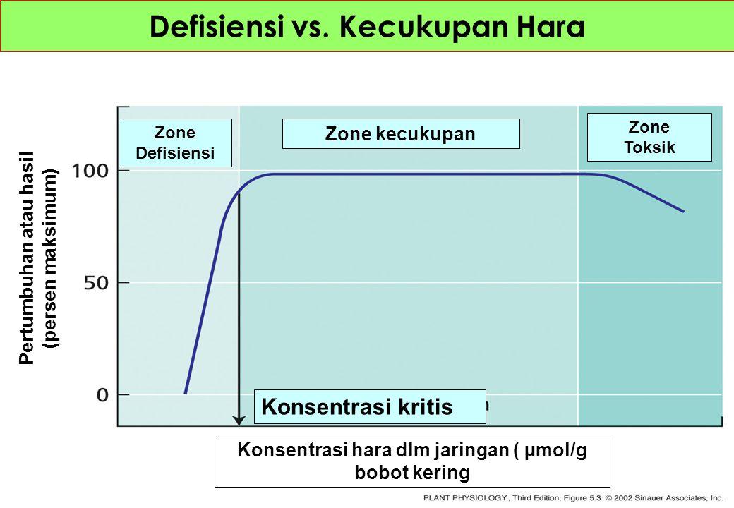 Defisiensi vs. Kecukupan Hara