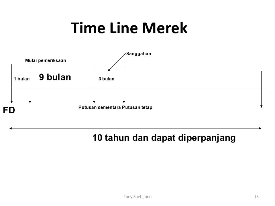 Time Line Merek 9 bulan FD 10 tahun dan dapat diperpanjang Sanggahan