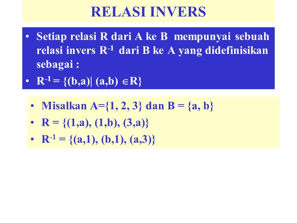 RELASI INVERS Setiap relasi R dari A ke B mempunyai sebuah relasi invers R-1 dari B ke A yang didefinisikan sebagai :