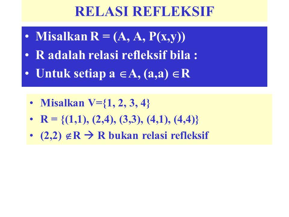 RELASI REFLEKSIF Misalkan R = (A, A, P(x,y))