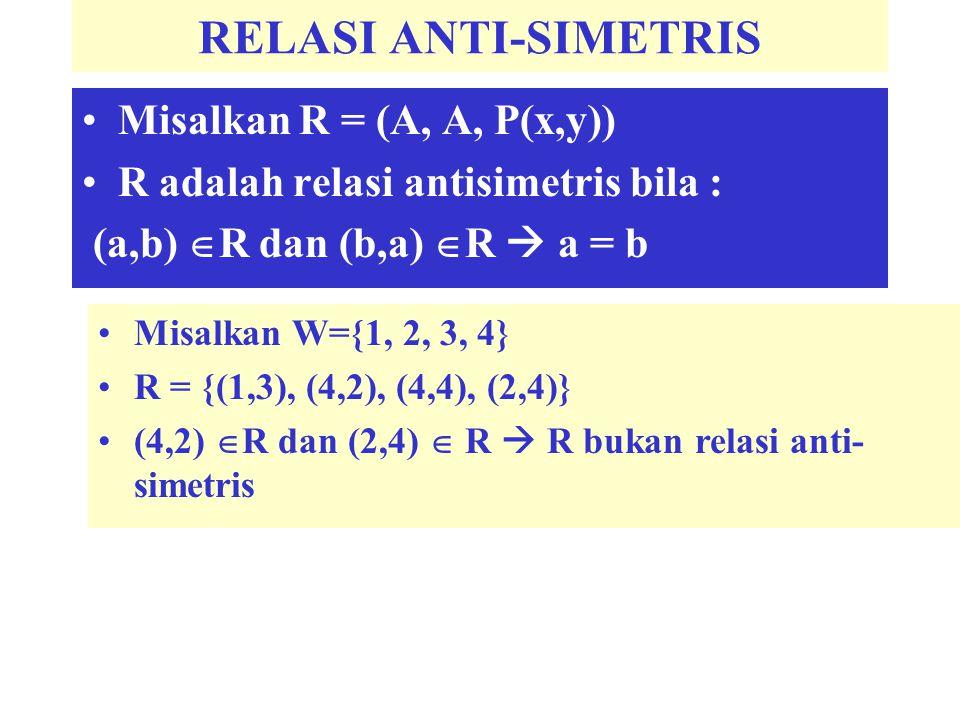 RELASI ANTI-SIMETRIS Misalkan R = (A, A, P(x,y))