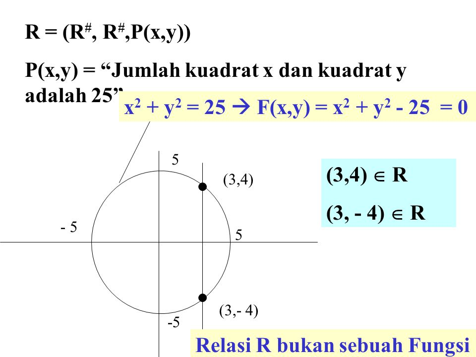P(x,y) = Jumlah kuadrat x dan kuadrat y adalah 25