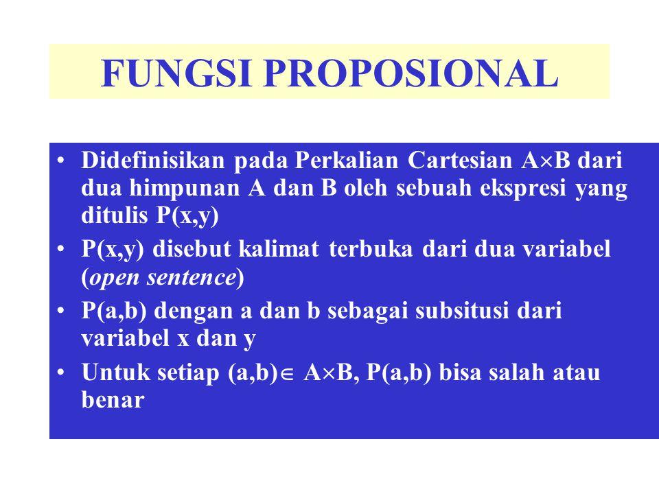 FUNGSI PROPOSIONAL Didefinisikan pada Perkalian Cartesian AB dari dua himpunan A dan B oleh sebuah ekspresi yang ditulis P(x,y)