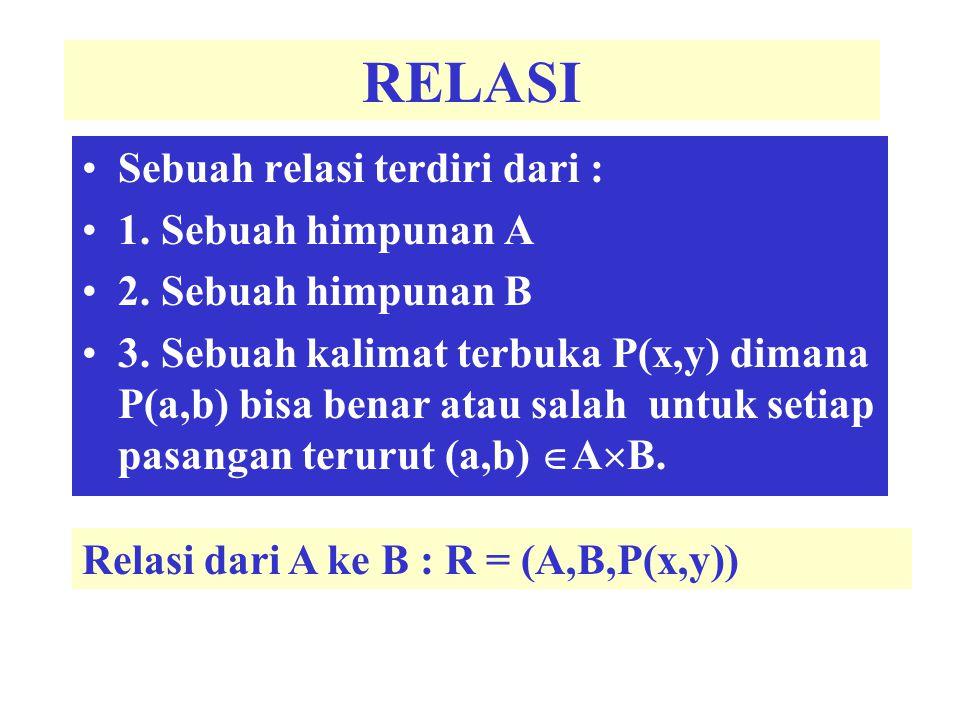 RELASI Sebuah relasi terdiri dari : 1. Sebuah himpunan A