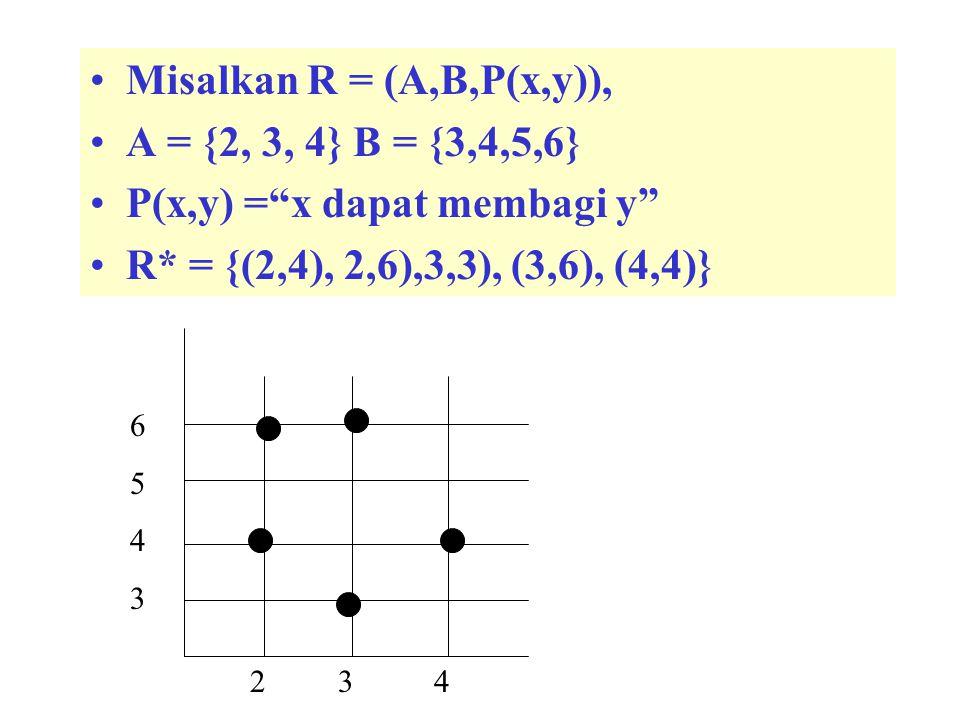P(x,y) = x dapat membagi y R* = {(2,4), 2,6),3,3), (3,6), (4,4)}